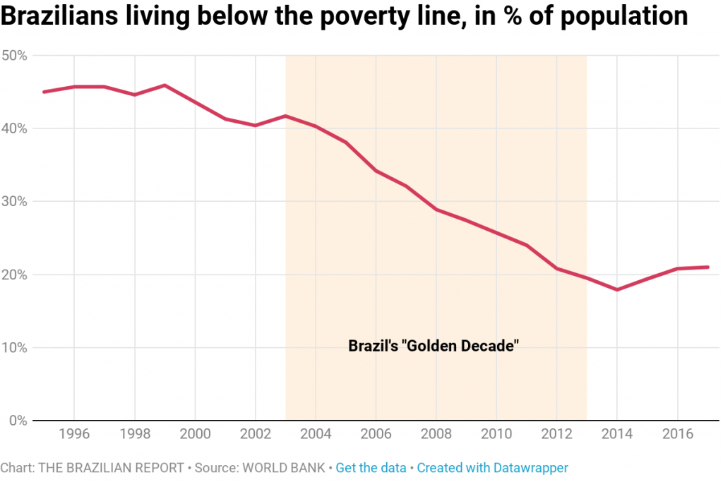poverty World Bank report takes shine off Brazil's Golden Decade