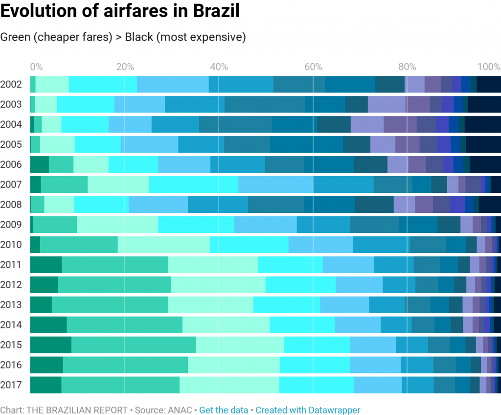 Will low-cost carriers actually make air travel in Brazil cheaper?