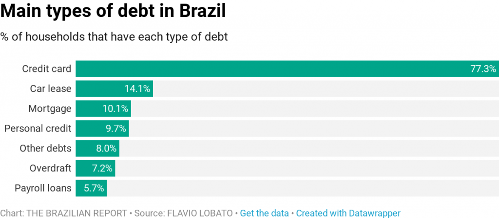 credit card interest rates brazil