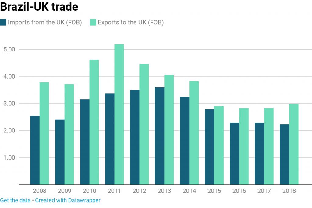 brexit uk trade