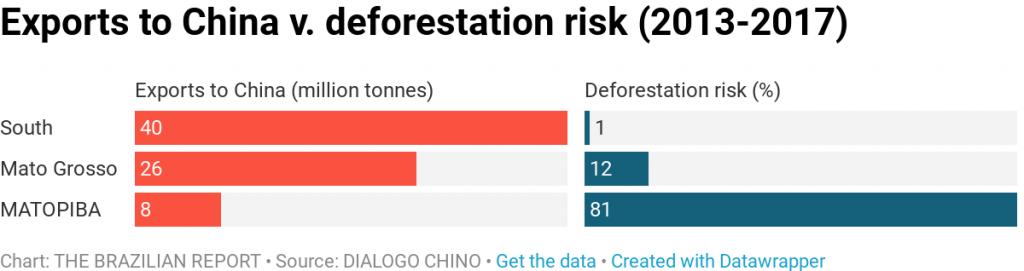 china soy deforestation