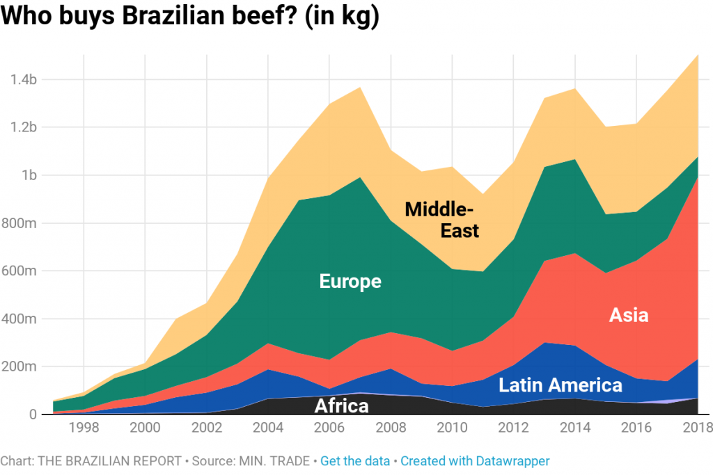 brazil beef exports