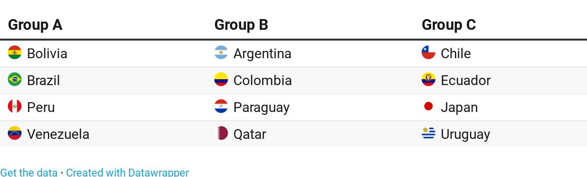 copa america 2019 brackets