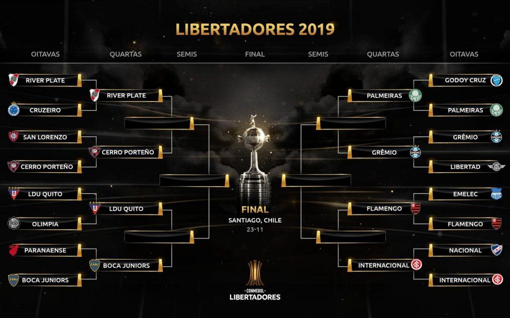 libertadores 2019 brackets