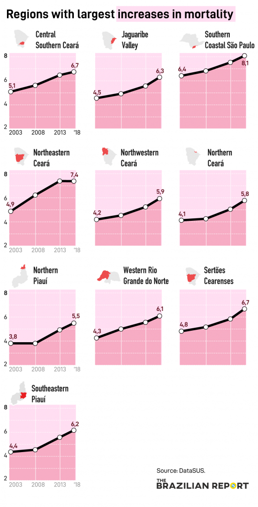 aumenta mortalidade no Brasil