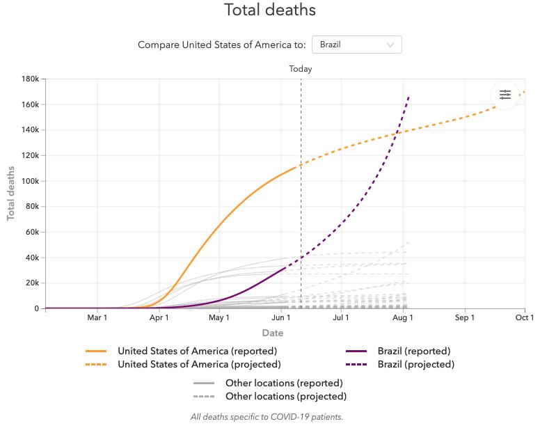 Estudo: Brasil pode ser líder mundial em mortes por coronavírus até o final de julho