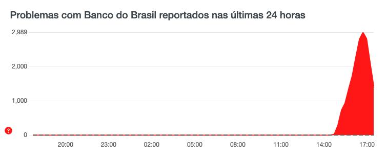 banco do brésil